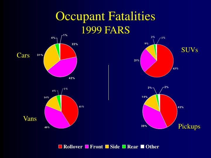 Occupant Fatalities