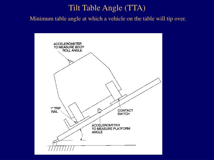 Tilt Table Angle (TTA)