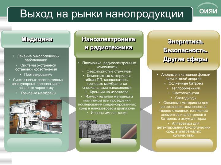 Выход на рынки нанопродукции