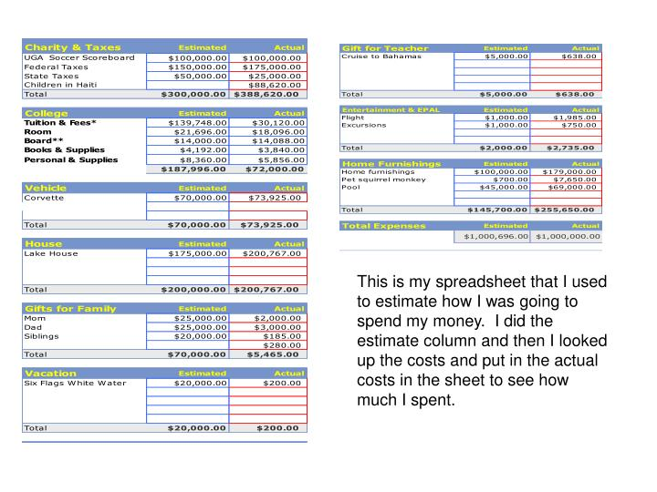 This is my spreadsheet that I used to estimate how I was going to spend my money.  I did the estimate column and then I looked up the costs and put in the actual costs in the sheet to see how much I spent.