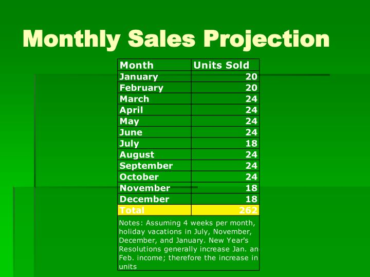 Monthly Sales Projection