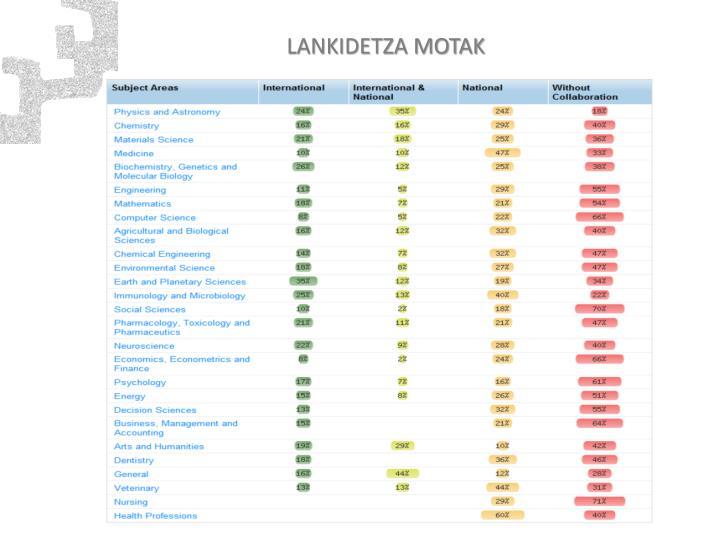 LANKIDETZA MOTAK