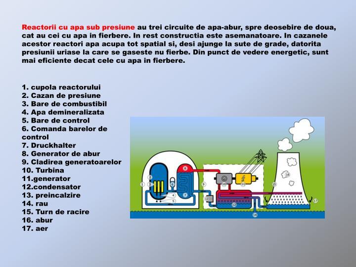 Reactorii cu apa sub presiune