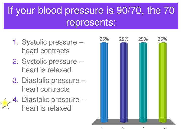 If your blood pressure is 90/70, the 70 represents: