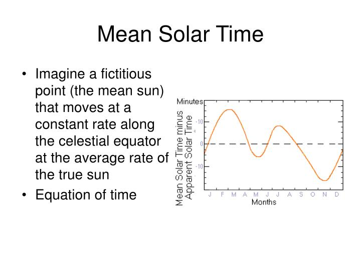 Mean Solar Time