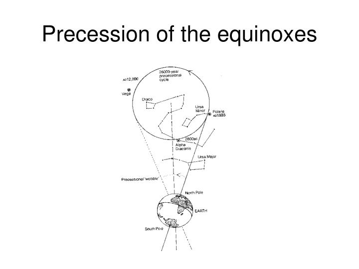 Precession of the equinoxes
