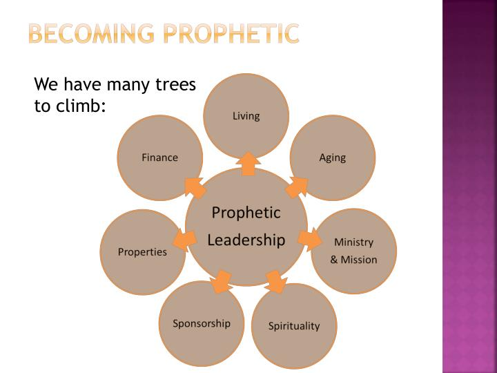 Becoming Prophetic