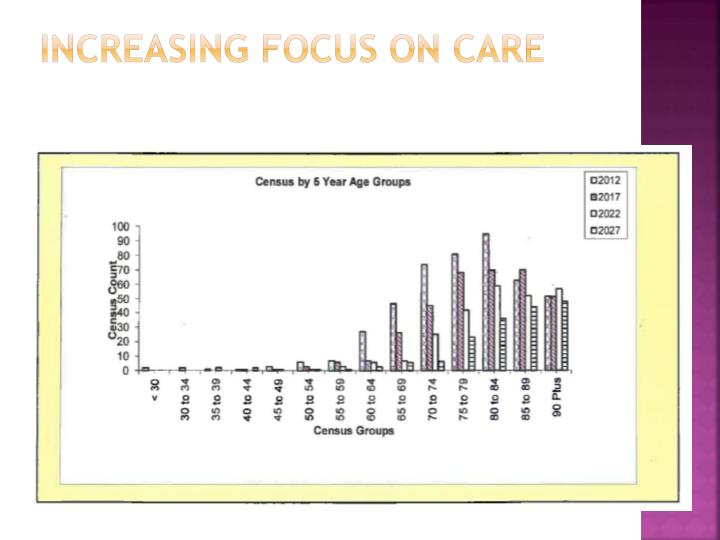 Increasing Focus on Care