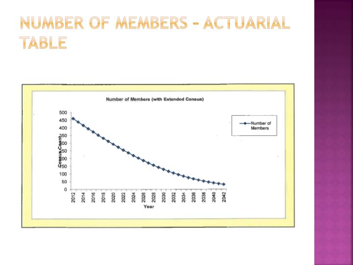Number of Members – Actuarial Table