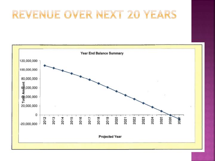 Revenue over next 20 years