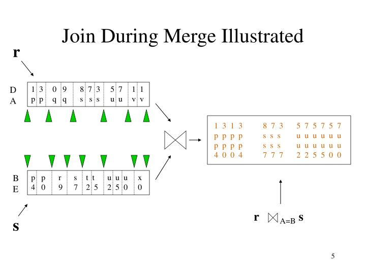 Join During Merge Illustrated