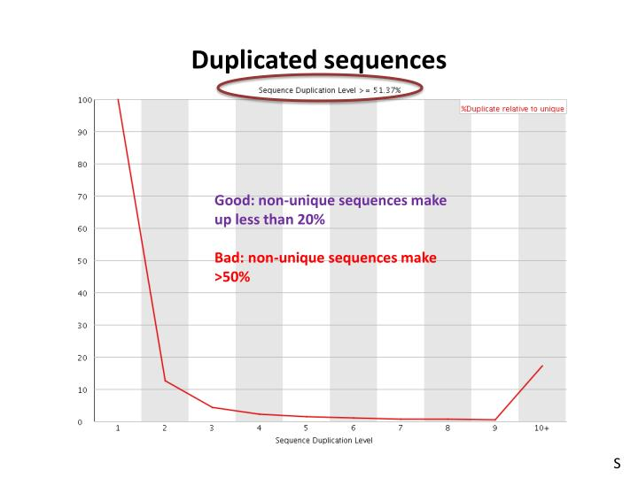 Duplicated sequences