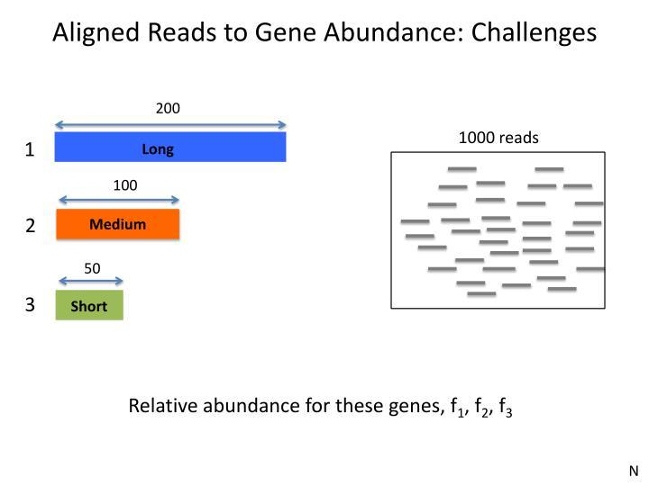 Aligned Reads to Gene Abundance: Challenges