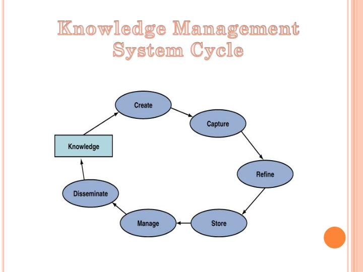 Knowledge Management System Cycle