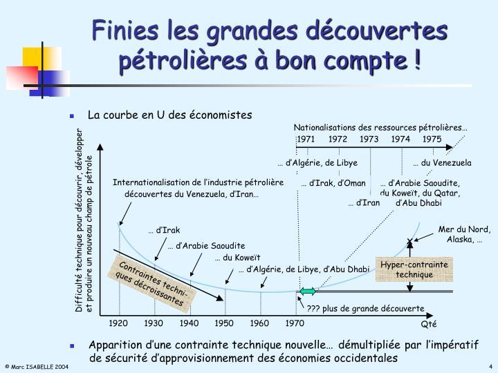 Finies les grandes découvertes pétrolières à bon compte !