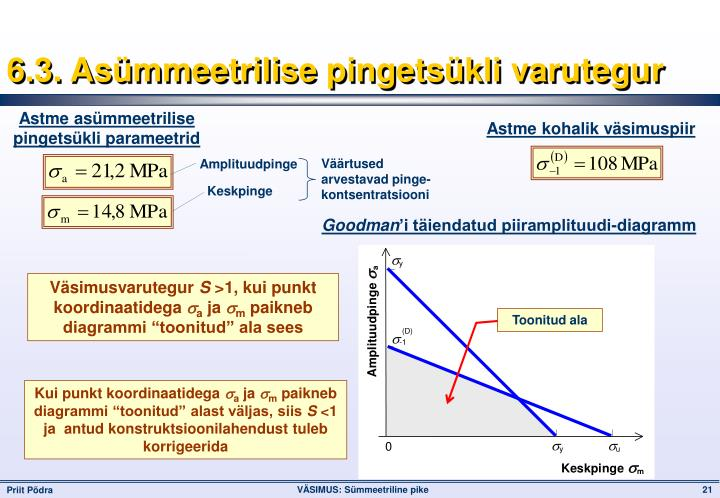 6.3. Asümmeetrilise pingetsükli varutegur