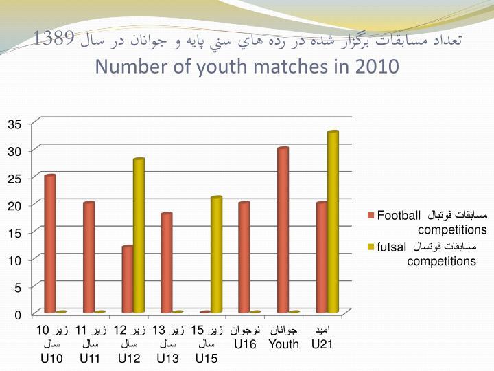 تعداد مسابقات برگزار شده در رده هاي سني پايه و جوانان در سال 1389