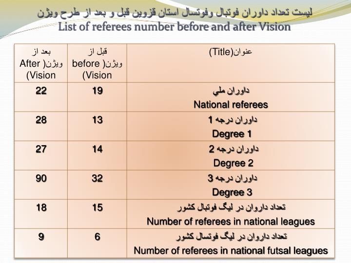 ليست تعداد داوران فوتبال وفوتسال استان