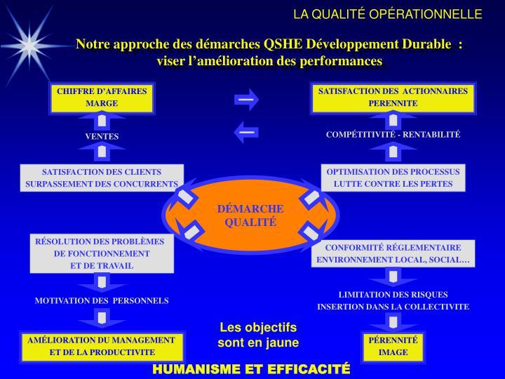 Notre approche des démarches QSHE Développement Durable  :