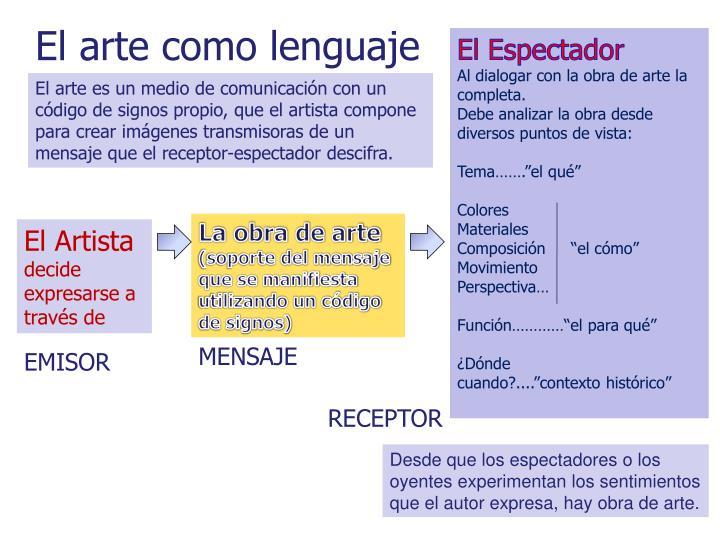 El arte como lenguaje
