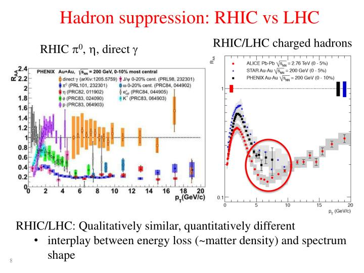 Hadron suppression: RHIC