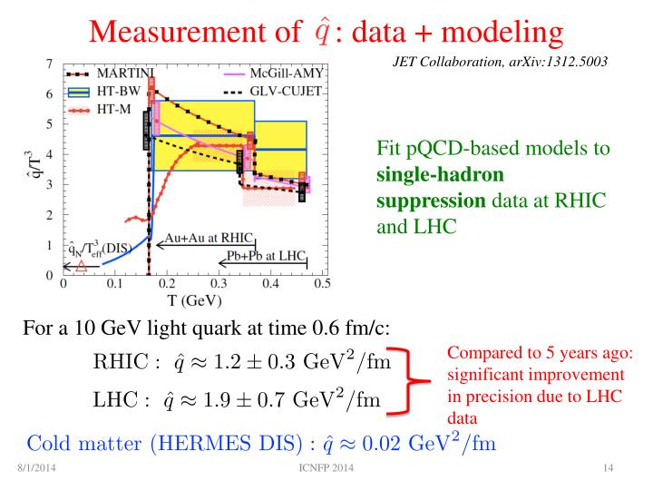 Measurement of    : data + modeling