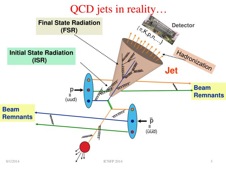 Qcd jets in reality