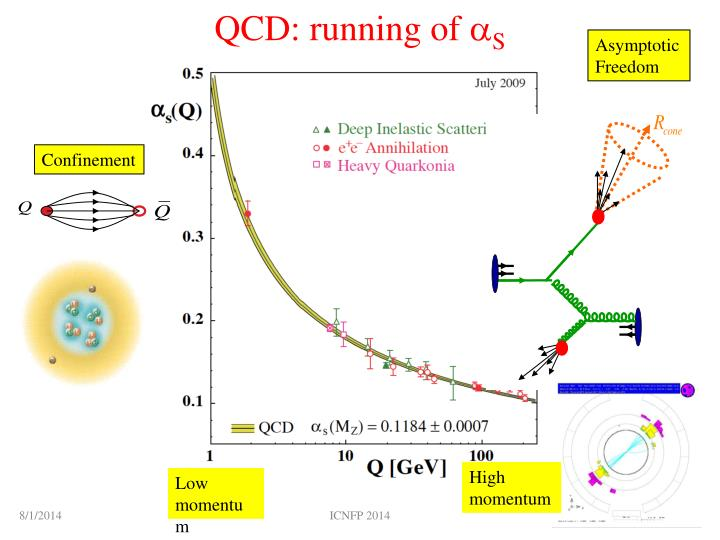Qcd running of a s
