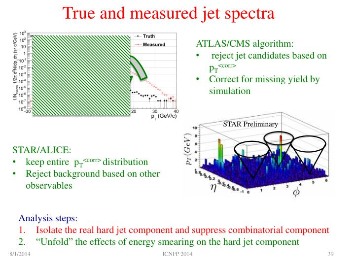 True and measured jet spectra