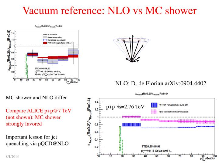 Vacuum reference: NLO