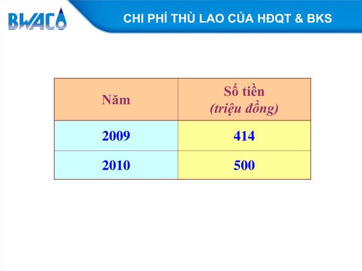 CHI PHÍ THÙ LAO CỦA HĐQT & BKS
