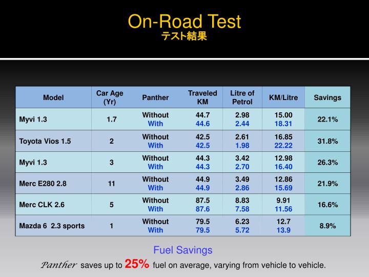 On-Road Test