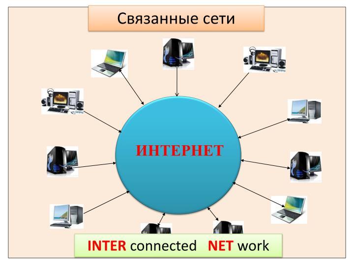 Связанные сети