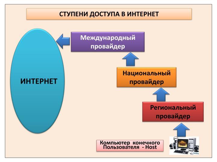 СТУПЕНИ ДОСТУПА В ИНТЕРНЕТ