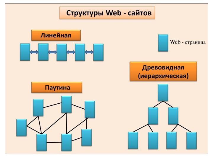Структуры