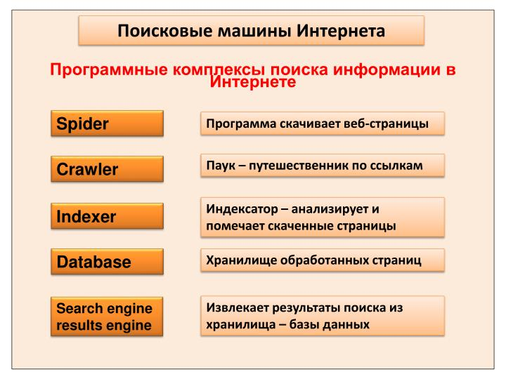 Поисковые машины Интернета