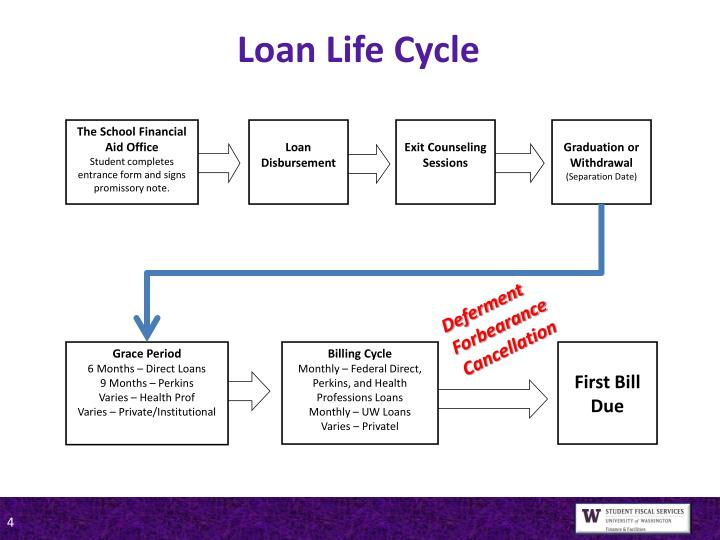 Loan Life Cycle