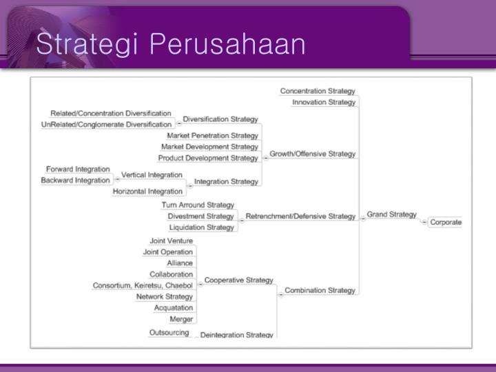Strategi Perusahaan
