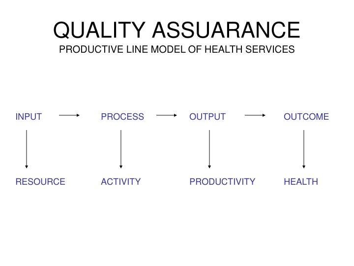 PRODUCTIVE LINE MODEL OF HEALTH SERVICES