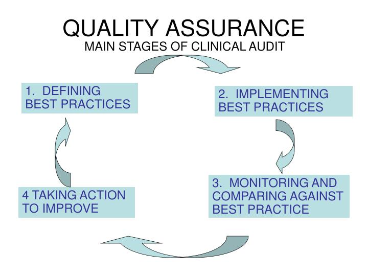 MAIN STAGES OF CLINICAL AUDIT