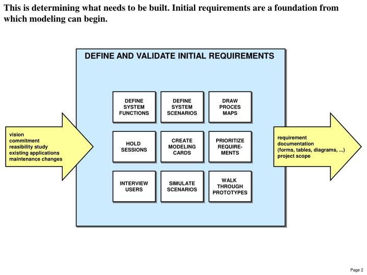 This is determining what needs to be built. Initial requirements are a foundation from which modeling can begin.