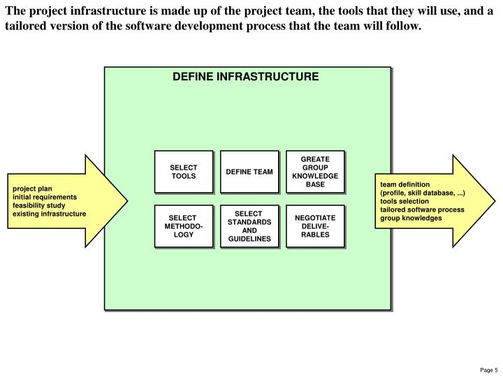 The project infrastructure is made up of the project team, the tools that they will use, and a tailored version of the software development process that the team will follow.