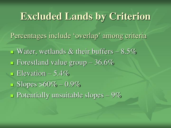 Excluded Lands by Criterion