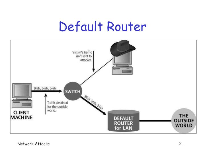 Default Router