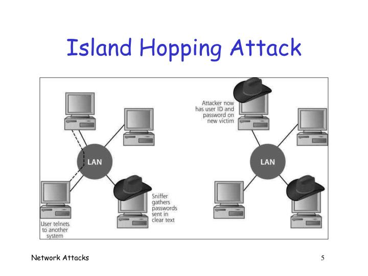 Island Hopping Attack