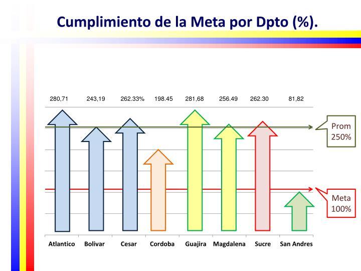 Cumplimiento de la Meta por Dpto (%).