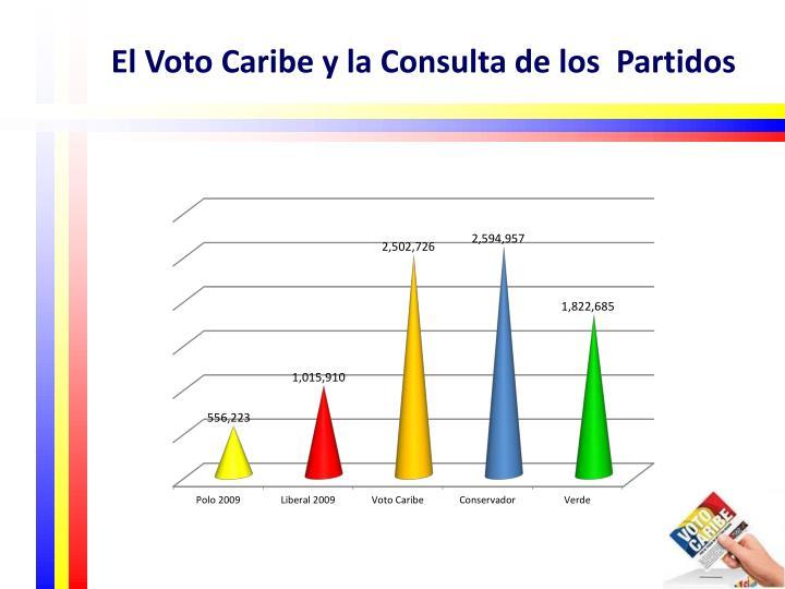 El Voto Caribe y la Consulta de los  Partidos