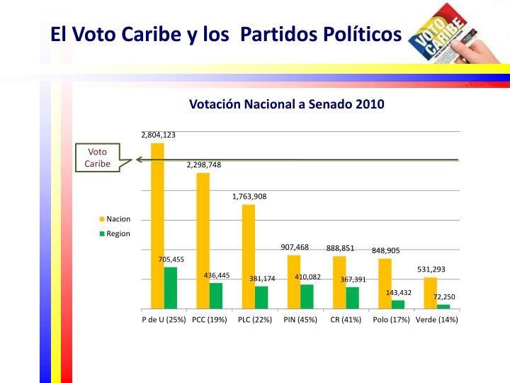 El Voto Caribe y los  Partidos Políticos