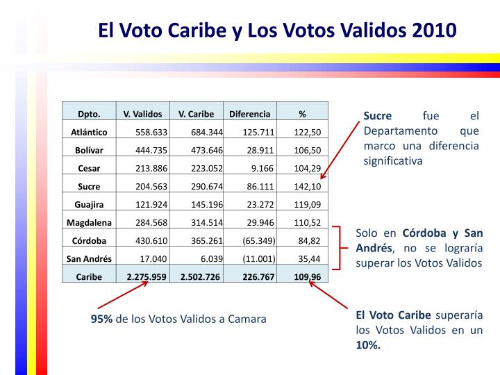 El Voto Caribe y Los Votos Validos 2010