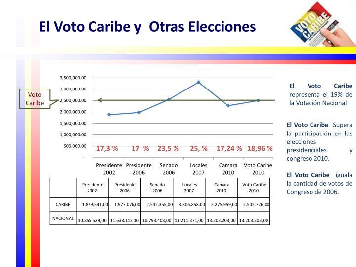 El Voto Caribe y  Otras Elecciones